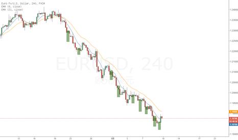 EURUSD: 单边下跌时的长下影线Pin Bar们--以欧美4小时图为例