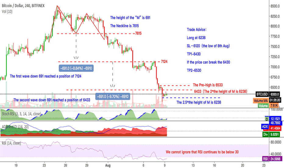 BTCUSD: So long time,I almost forgot about tradingview