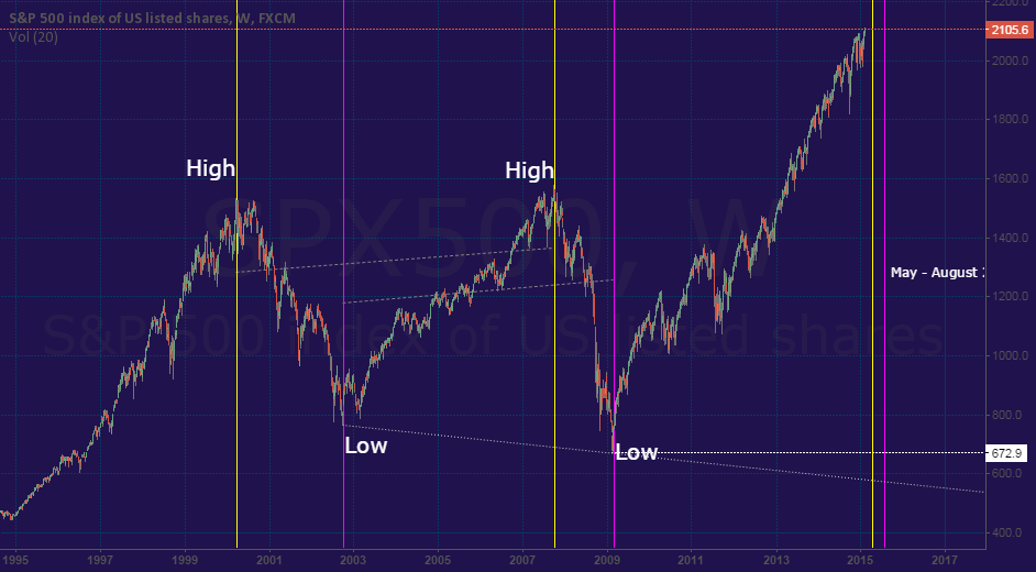 Thought-provoking S&P Pattern?