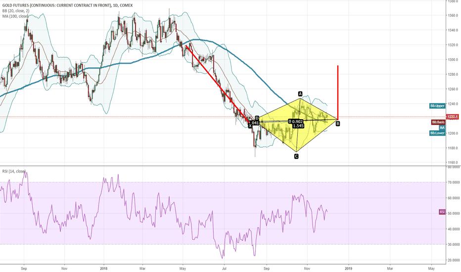 GC1!: Gold Diamond Pattern