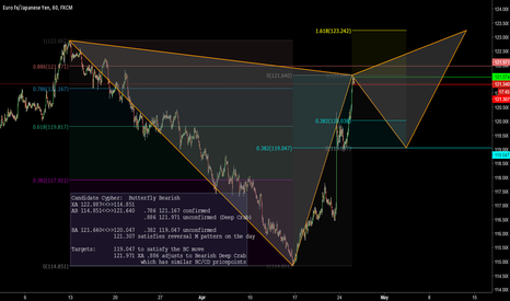 EURJPY: EURJPY Cypher: Butterfly (current) Deep Crab (possible)