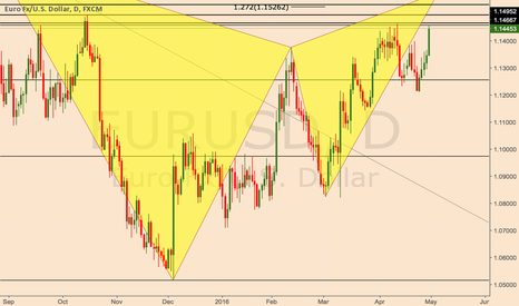 EURUSD: Long term plan to Short EURUSD