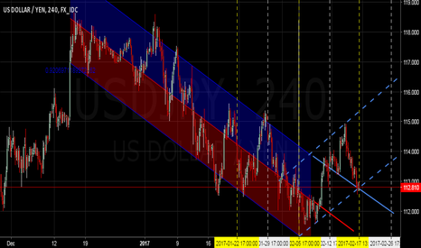 USDJPY: $USDJPY - All Eyes Should Be on USDJPY - Recoil Continuation