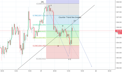 XAUUSD: Gold 15 Minutes Wave Counts Suggesting Bears Are Back In Control