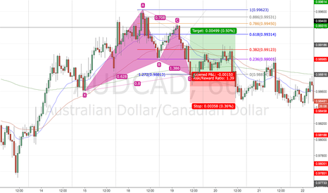 AUDCAD: Gartley Backtest 7