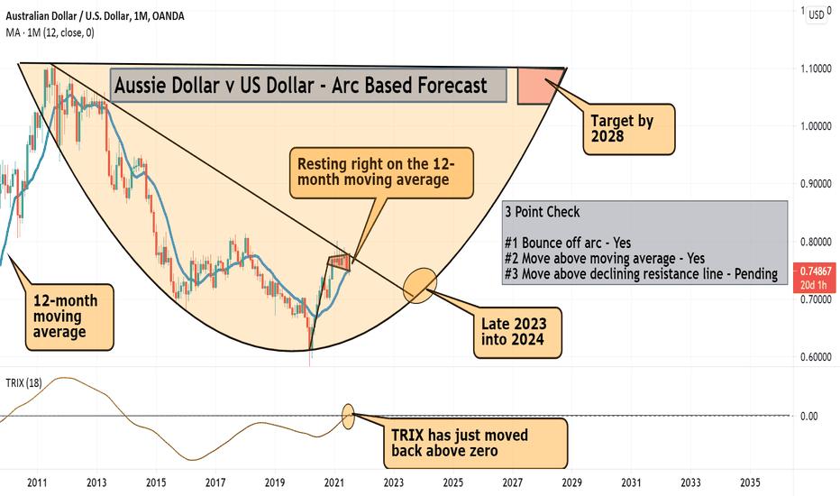 AUDUSD Arc Based Forecast