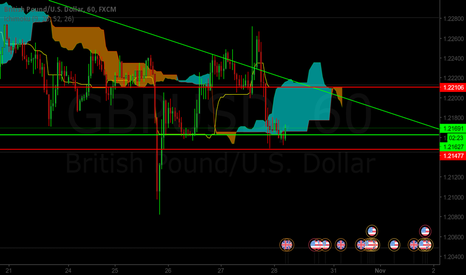 GBPUSD: Will GU finally break the downtrend and move up?