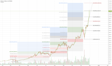 BTCUSD: BTC macro 'bubble' orientation (D)