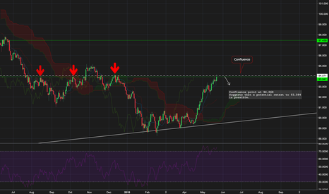 DXY: DXY - confluence level