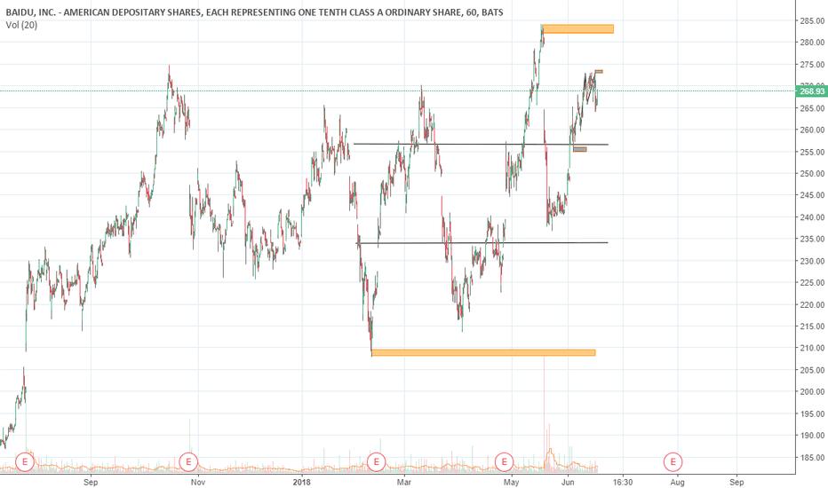 BIDU: stock analysis BIDU