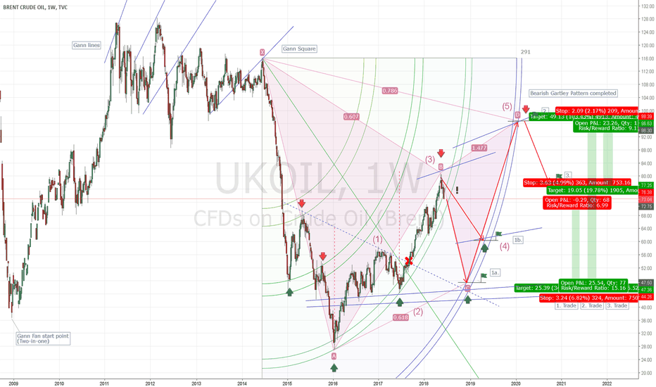 UKOIL: Long term on UKOIL