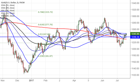 XAUUSD: Gold trades higher after ECB monetary policy,good to buy on dips