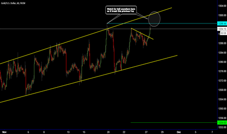 XAUUSD: GOLD / Watch for Sell