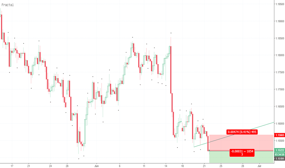 EURUSD: Up trend line breakdown