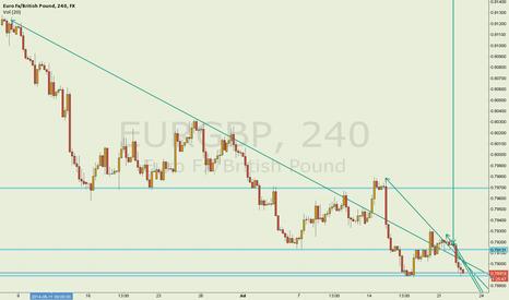 EURGBP: EUR/USD