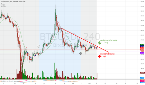 BTCUSD: PIng Pong on bad news