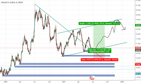 XAGUSD: XAGUSD(Silver) daily swing Long Level :)