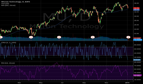 MU: Should get a nice pop over the next couple of days