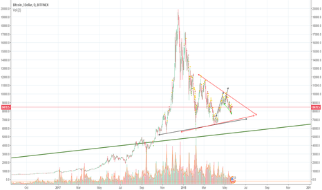 BTCUSD: Falling wedge to break out at the end of July