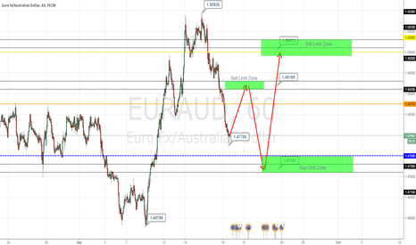 EURAUD: EURAUD Long & Short