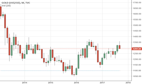 GOLD: GOLD Retains Its Downside Pressure With Eyes On 1,276.00 Zone