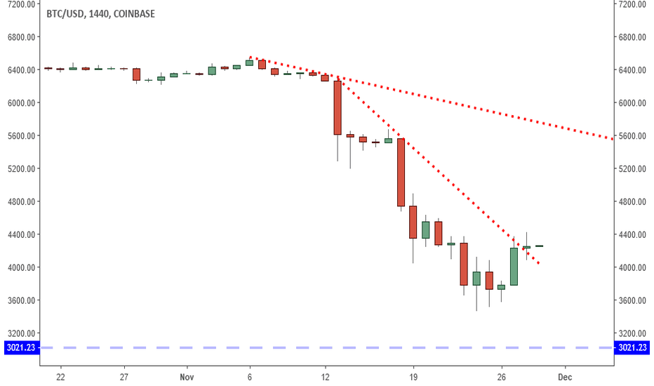 BTCUSD: Bitcoin: Bottom Is In? These 2 Signs Can Offer Proof.