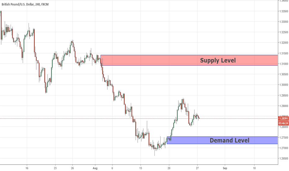 GBPUSD: Swing Analysis GBPUSD 27/08/2018