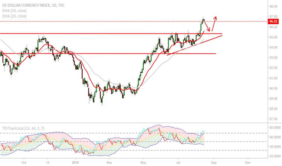 DXY: DXY - New Highs (Short term pullback?)