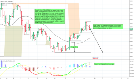 BTCUSD: Bearish on BTC