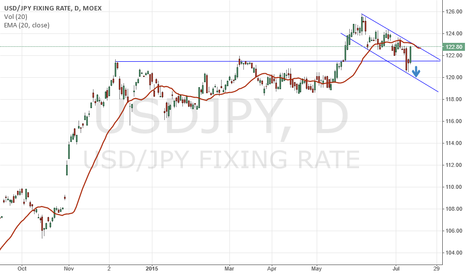 USDJPY: expecting USD/JPY next week movement