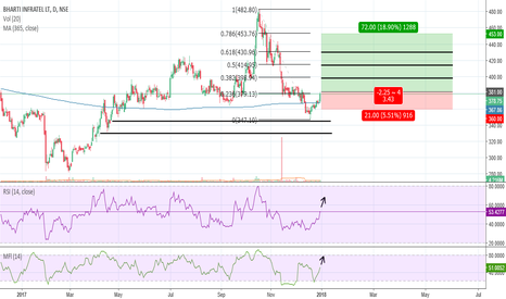 INFRATEL: Bharti Infratel Reversal from Support