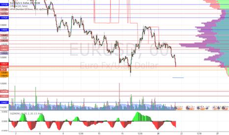 EURUSD: euro/dollar длинная