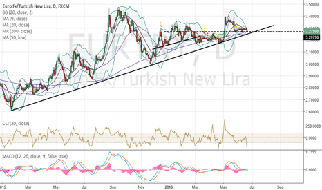 EURTRY: EURTRY is about to pop big time