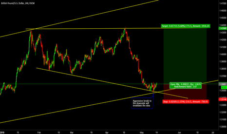 GBPUSD: Potential for Almost 800 Pips on the GBPUSD