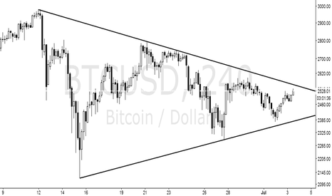 BTCUSD: See what happens next
