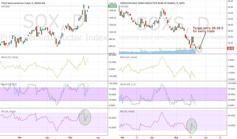 SOXS: SOXS setting up for a great swing trade