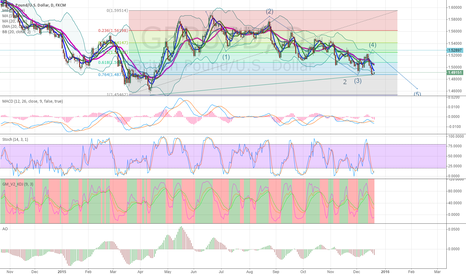 GBPUSD: Elliot impulse wave 5