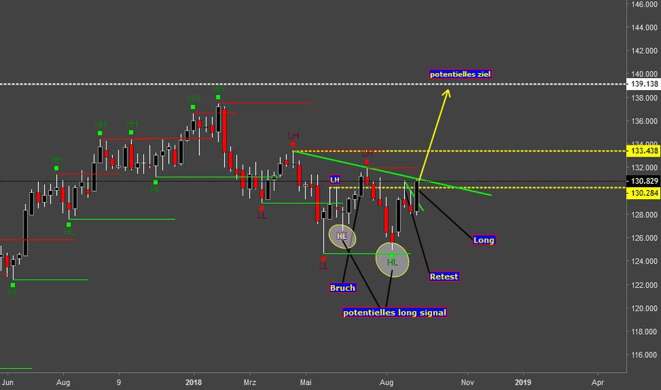EURJPY: EUR/JPY potentieller Long Einstieg