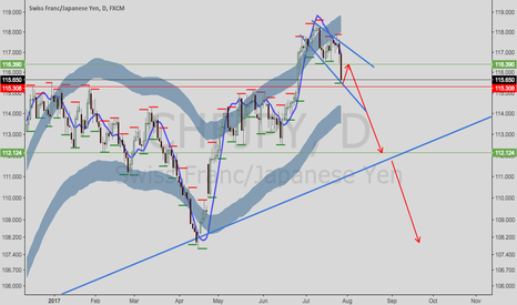 CHFJPY: CHFJPY---correction and then downtrend.