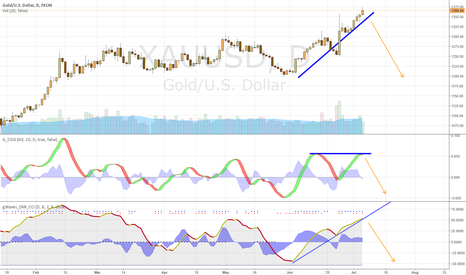 XAUUSD: Gold Reversal, possibly significant.