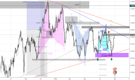 USDCHF: USDCHF | 1D | RIDE THE TIDE