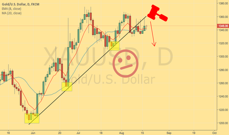 XAUUSD: Do we have another swing coming our way