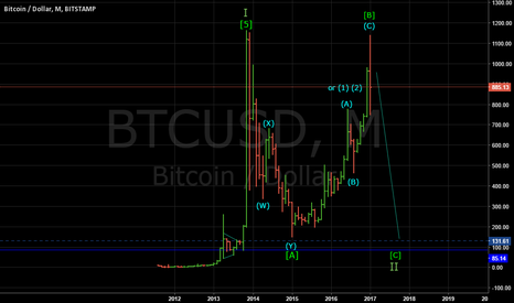 BTCUSD: BITCOIN: BEARISH ON THE MONTHLY CHART