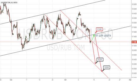 USDRUB_TOM: Шорт пары USDRUB