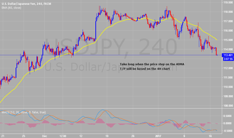 USDJPY: Prepare to LONG the USDJPY and XAUUSD
