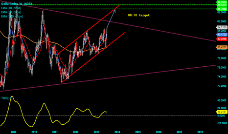 DXY: DXY weekly chart