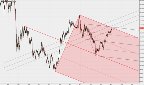 EURJPY: Weekly with Median Lines