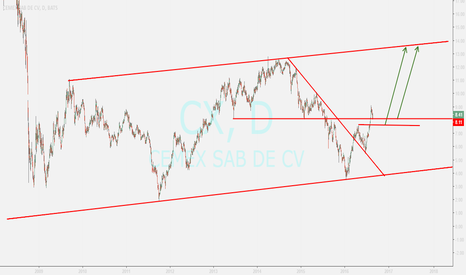 CX: Buy