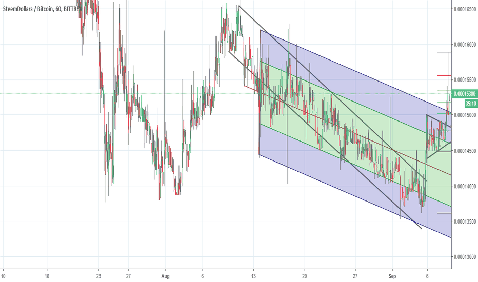 SBDBTC: SBD/BTC Might Be Forming A New Trend