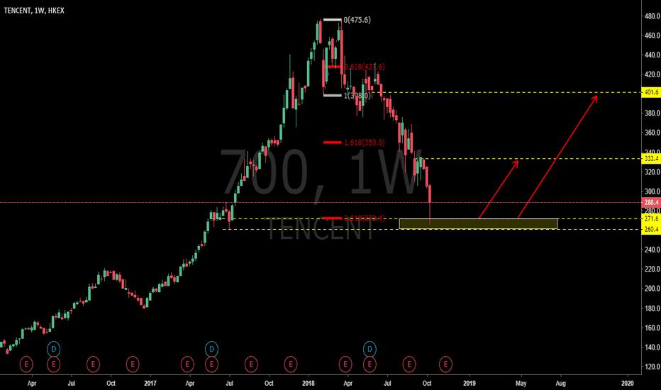 700: TECENT: Where Will It Go?